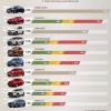 베트남, 2021-4월에 가장 많이 판매된 자동차 톱10