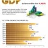 베트남, 2021년 1분기 GDP 성장률 4.48% 증가 예상