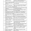 베트남, 코로나 백신 수입 및 보관 서비스 가능한 36개 인증 업체 리스트
