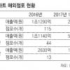"""""""롯데마트 매각 10월 본계약 목표""""… 中철수 속도전"""