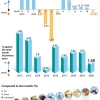 베트남 11월 소비자물가지수 전월 대비 0.01% 하락