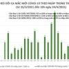 베트남 4월 24일 저녁 확진자 1건 추가로 누적 2,833건으로 증가.., 해외 유입 사례