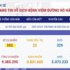 베트남 6/24일 오후 확진자 3건 추가로 총 352건으로 증가.., 해외 유입 사례