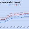 베트남 휘발유 가격 1.5년 만에 최고치로 상승