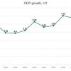 베트남, 코로나19 재 확산에 따른 마이너스 성장 가능성 경고