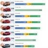 베트남, 2021년 1분기 자동차 베스트셀러 톱10.., 1위 현대차