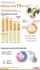 베트남, 올해 8개월 동안 외국인직접투자 전년비 약 2.1% 감소