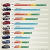 베트남 2020년 12월 자동차 판매 톱10, 현대차 3모델 포함