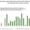 베트남 4월 17일 아침 확진자 1건 추가로 2,773건으로 증가.., 해외 유입 사례