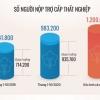 베트남, 올해 100만명 실업수당 신청.., 예년 대비 32.5% 증가