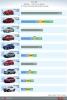 베트남 2021-6월 가장 많이 판매된 자동차 톱10