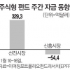 신흥시장 엑소더스…中·베트남펀드 괜찮나