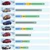 베트남에서 2021-05월 가장 많이 판매된 자동차 1위는 빈패스트