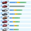 베트남, 2021-2월에 가장 많이 판매된 자동차 톱10.., 1위 빈패스트