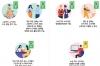 호치민시 경제 회복을 위한 3단계 로드맵 검토안
