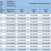 하노이시: 국제학교 수업료 5억~7억동/년 수준..., 전년 대비 약간 증가