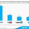 베트남, '소셜 미디어'가 온라인 광고 시장 점유
