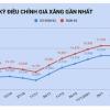베트남 휘발유 가격 1년 만에 최고 수준으로 상승