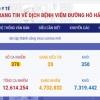 베트남 7/11일 오전 확진자 1건 추가 총 370건으로 증가.., 해외 유입 사례