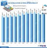 베트남 9/10일 오후 3시 기준 휘발유 가격 약 1.27% 인상