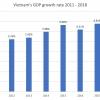 베트남, '18년 GDP 성장률 10년만에 최고치 7.08%