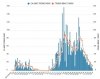 하노이시: 4차 대유행 후 감염자 감소 추세 확인