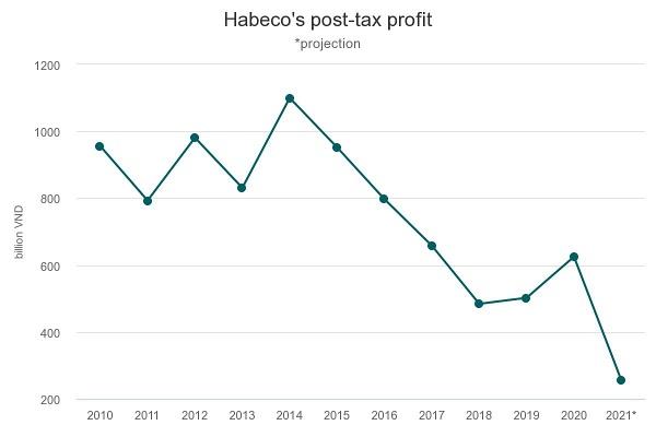 habecos-post-tax-profit.jpeg