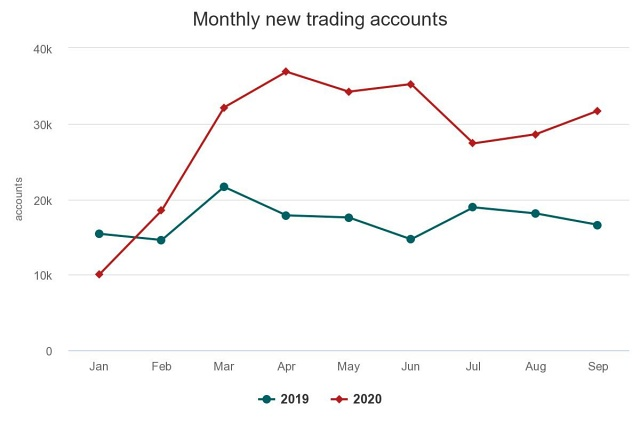 monthly-new-trading-acco.jpeg
