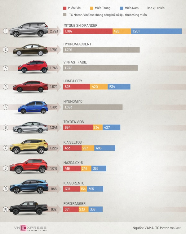 Top-10-xe-ban-chay-v2-1613568789.jpg