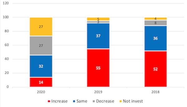 Chart_Investment intention in Vietnam.jpg