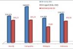 베트남, 미국 철강 수출 현황..., 톤당 평균 수출 금액 최고