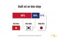 베트남, 중고차 구매자의 55%가 베트남산 자동차 선택.., 기아, 현대 약진