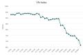 베트남, VN-Index 19년만에 두 번째로 큰 낙폭.., 6.08%↓