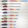 2021년 1월 베트남 자동차 판매 톱10 모델..., 빈패스트 포함