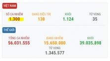 베트남 11/18일 오후 확진자 12건 추가로 총 1,300건으로 증가.., 해외 유입 사례