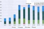 하노이市, 2017년 아파트 판매 기록 경신.., 올해도 성장 예장