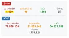 베트남 12/25일 오후 확진자 6건 추가로 총 1439건으로 증가.., 모두 해외 유입