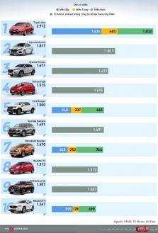 베트남 9월 인기 판매 자동차 톱10에 현대차 4모델 포함