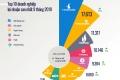 베트남, 3분기까지 상장사 수익 톱10.., 1위는 빈홈스 나머지 절반은 은행권