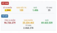 베트남 1/20일 오후 확진자 4건 추가로 총 1,544건으로 증가.., 모두 해외 입국자