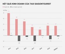 누적 적자와 내부 갈등으로 호찌민시에서 가장 오래된 택시회사 파산 예상
