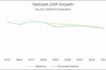 '인플레이션 상승 압력과 경제 성장율 둔화'..., 베트남 경제 지표 부진?