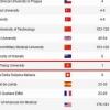 ARWU 대학 평가에서 800위권에 '똔득탕 대학교', 베트남에서는 유일