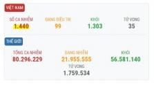 베트남 12/26일 오후 확진자 1건 추가로 총 1440건으로 증가.., 불법 입국자