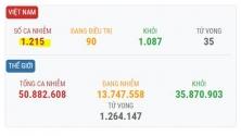 베트남 11/9일 확진자 2건 추가로 총 1,215건으로 증가.., 해외 유입 사례