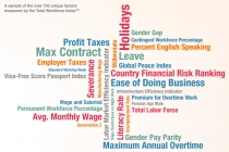 베트남 노동자 평균 월급 242달러, 아시아-태평양 지역의 7분의 1 수준