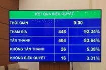 베트남, 외국인 투자자들의 투자액에 따른 비자 갱신 주기.., 1년에서 5년까지 다양
