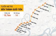 호찌민시: 메트로 1호선 요금 7,000~12,000동 수준.., 내년말 완공 예정