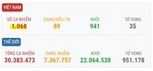 베트남 9/18일 오후 확진자 2건 추가로 총 1,068건으로 증가.., 모두 해외 유입