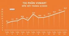 빈스마트: 진입 15개월만에 16.7% 시장 점유율 달성